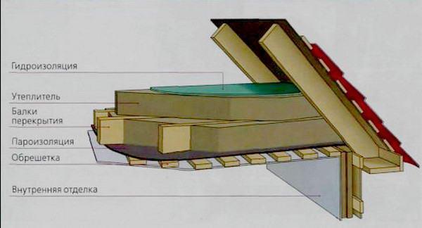 Схема утепления потолка с помощью минеральной ваты