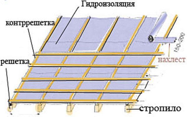 Схема монтажа гидроизоляции