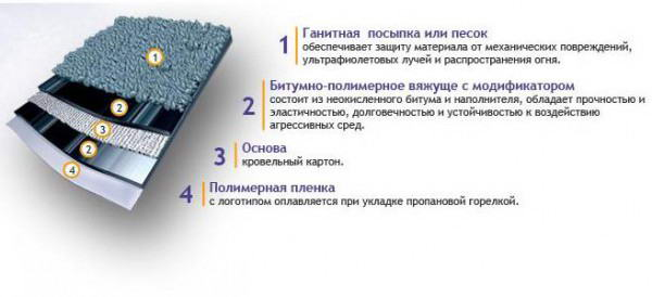 Конструкция битумного покрытия кровельных марок