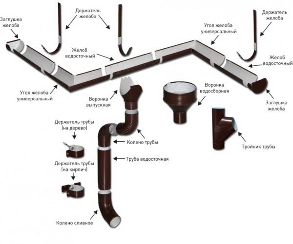 Комплектующие для сборки водостока из металла
