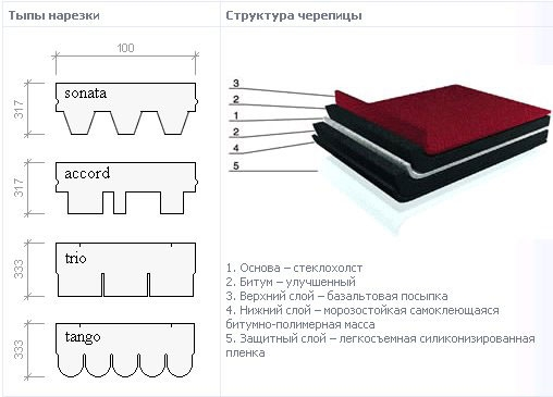 Структура и форма нарезки мягкой кровли