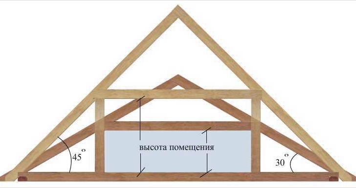 Сравнение обычной двухскатной и мансардной крыши