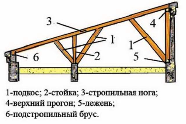 Наслонная стропильная система односкатной крыши