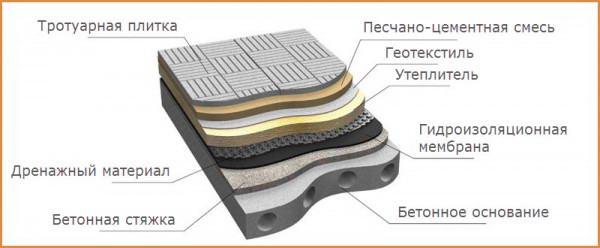 Устройство эксплуатируемой плоской крыши
