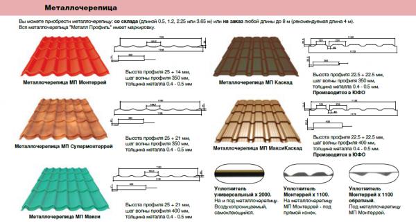 Характеристика металлочерепицы