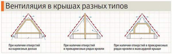 Вентиляционные системы различных видов крыш