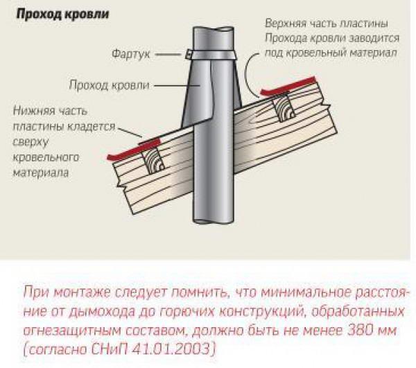 Схема монтажа проходного патрубка
