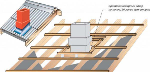 Устройство прохода трубы через крышу