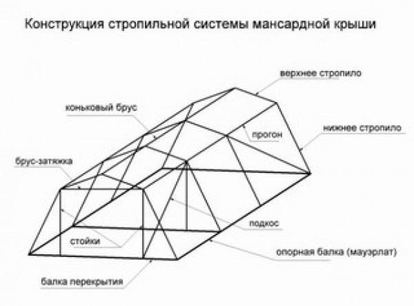 Схема устройства стропильной системы