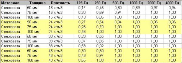 Индекс шумопоглощения стекловаты