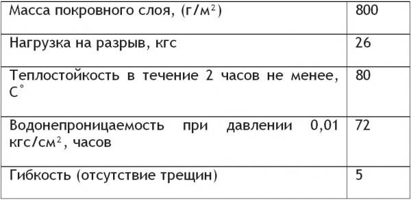 Технические характеристики РКК 350