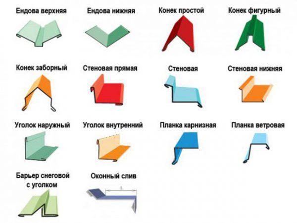 Ассортимент фасонных изделий для профлиста