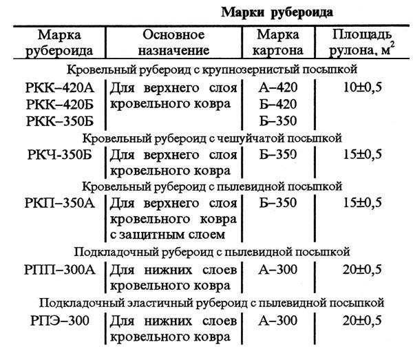 Требования ГОСТ 10923-93 к продукции