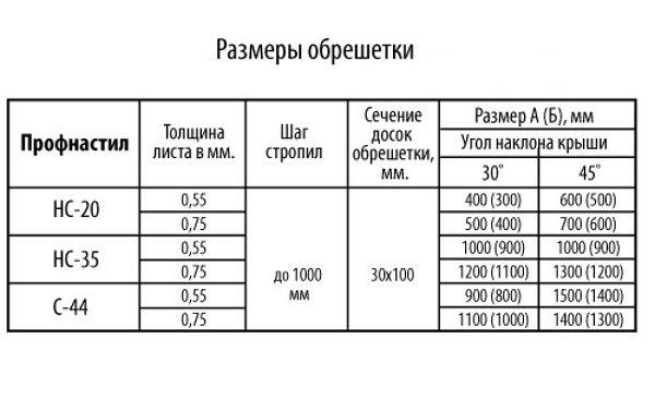 Размеры обрешетки