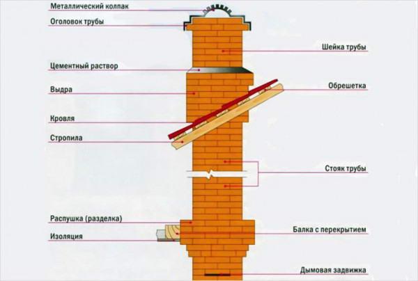 Конструкция канала дымоудаления из кирпича