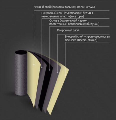 Строение битумного материала