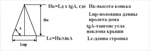 Формула расчета высоты конька двухскатной крыши