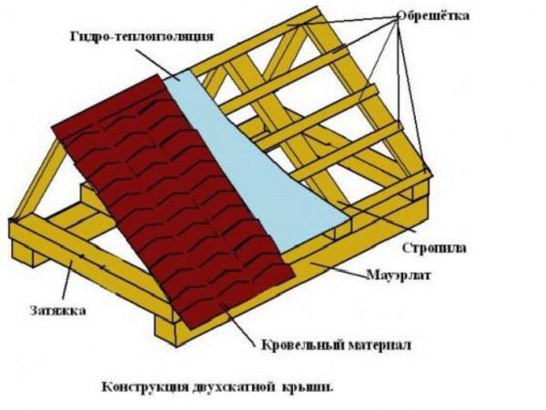 Конструкция двухскатной крыши