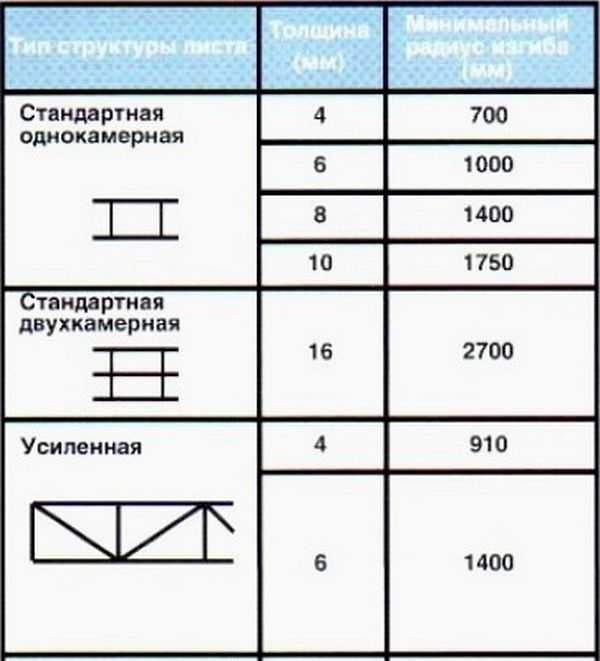 Разновидности поликарбоната