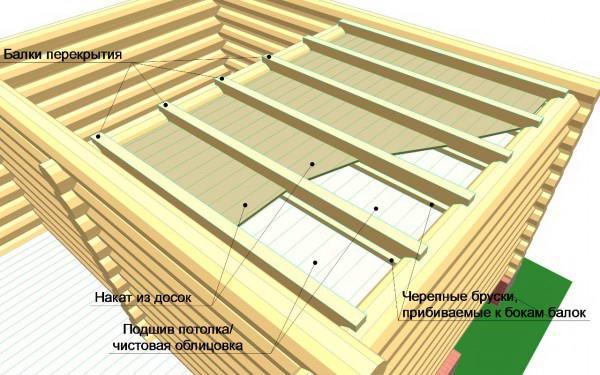 деревянного основания для настила плоской крыши