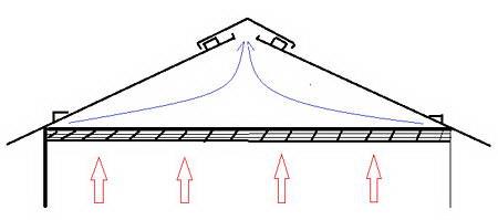 Принцип работы вентиляционной системы крыши