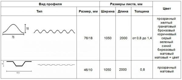 Виды профиля и размеры листа