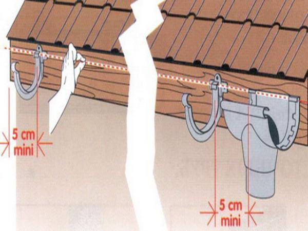 Схема размещения кронштейнов для фиксации воронки