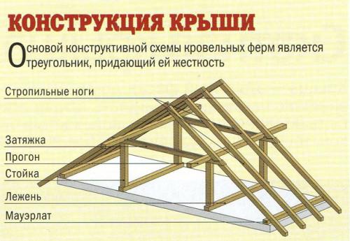 Стропильный каркас крыши