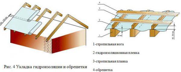 Технология монтажа гидроизоляционного материала