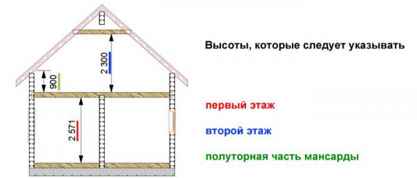 Параметры дома, отражаемые в проектной документации