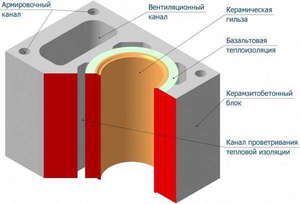 Строение керамической трубы