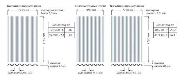 Размеры листов шифера из асбестоцемента