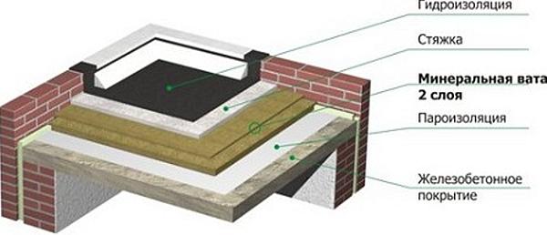 Строение неэксплуатируемой плоской крыши