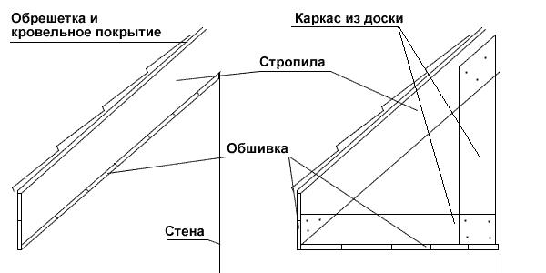 Методы подшивки