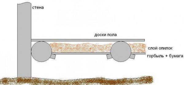 Схема термоизоляции крыши древесной стружкой