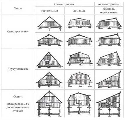 Схема конфигураций мансарды