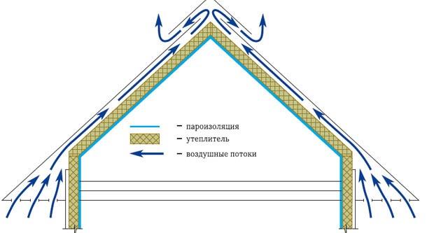 вентиляция на крыше дома