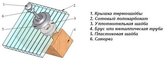гвозди для поликарбоната