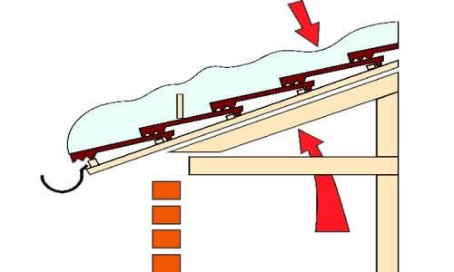 Причины обледенения крыши