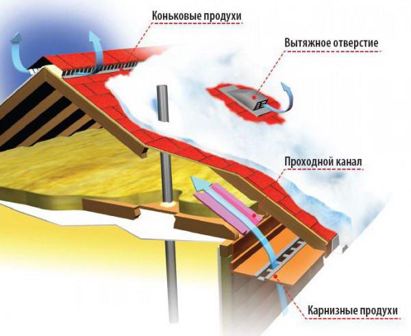 Устройство вентиляционной системы крыши