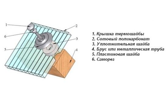 Схема крепления поликарбоната к деревянному основанию