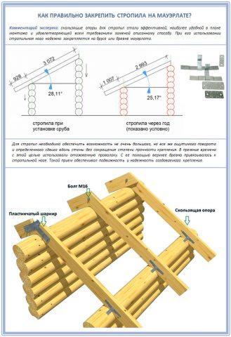 Технология установки стропильных ног на сруб
