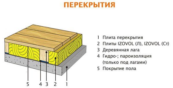 Схема чердачного перекрытия