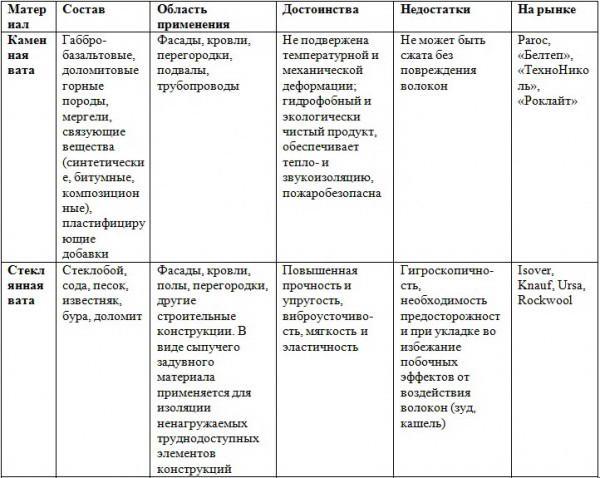 Сравнение свойств стекловаты и каменной ваты