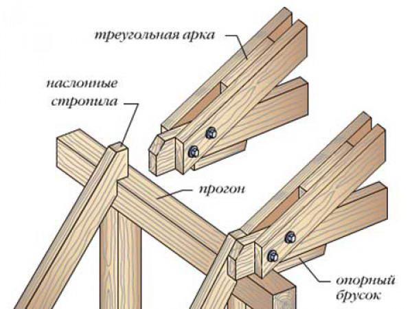 Схема основных узлов каркаса