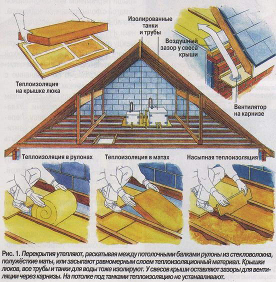 Теплоизоляция пола чердака