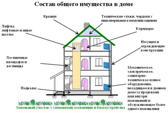 Список общедомового имущества, ремонтом и обслуживанием которого занимается управляющая компания
