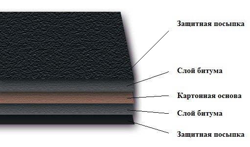Строение листа рубероида
