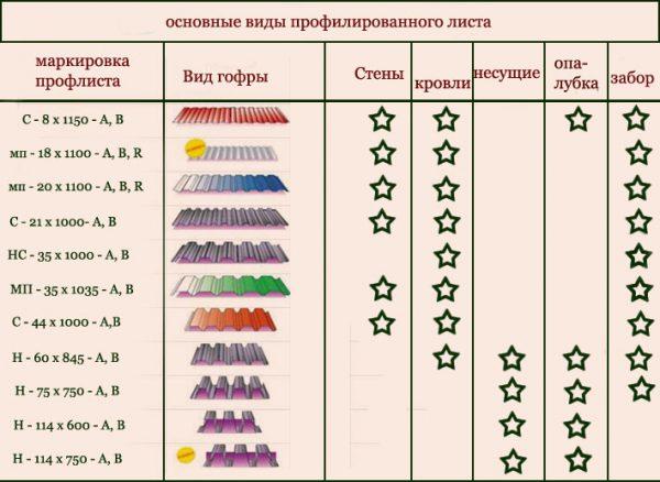 Варианты использования профнастила