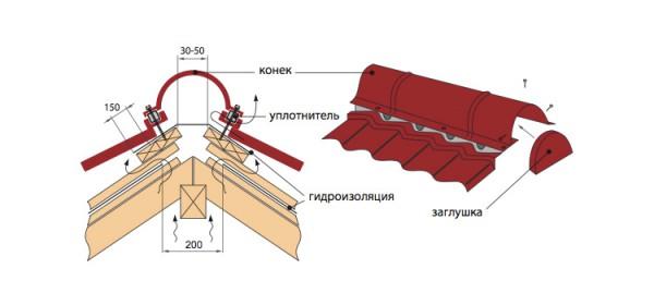 Монтаж профиля на крышу
